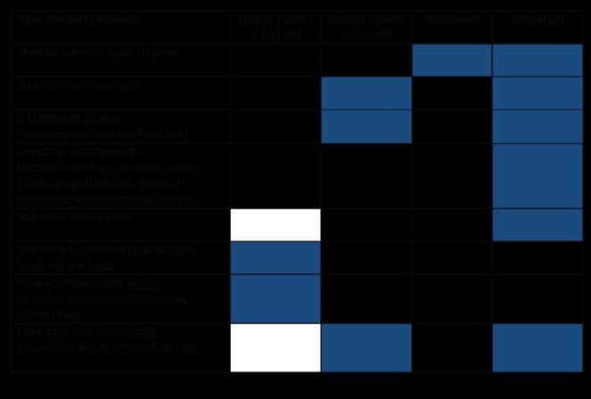 Intellectual Property- Chart