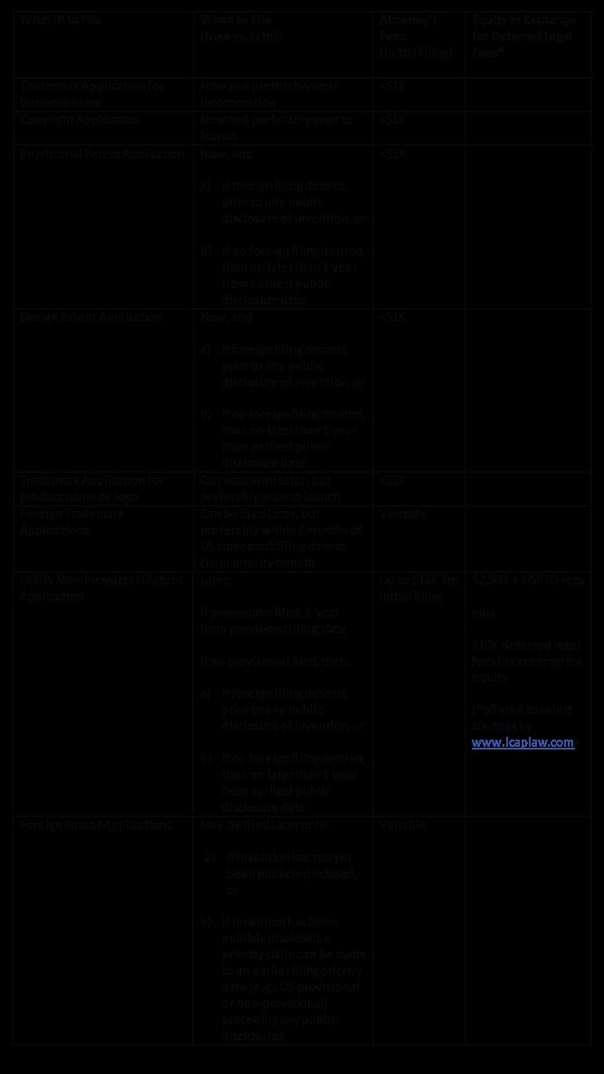 Item-3--IP-Checklist